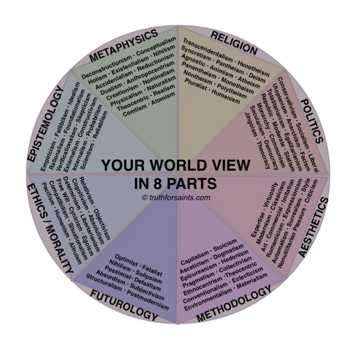 World Views What are they? What is your world view?